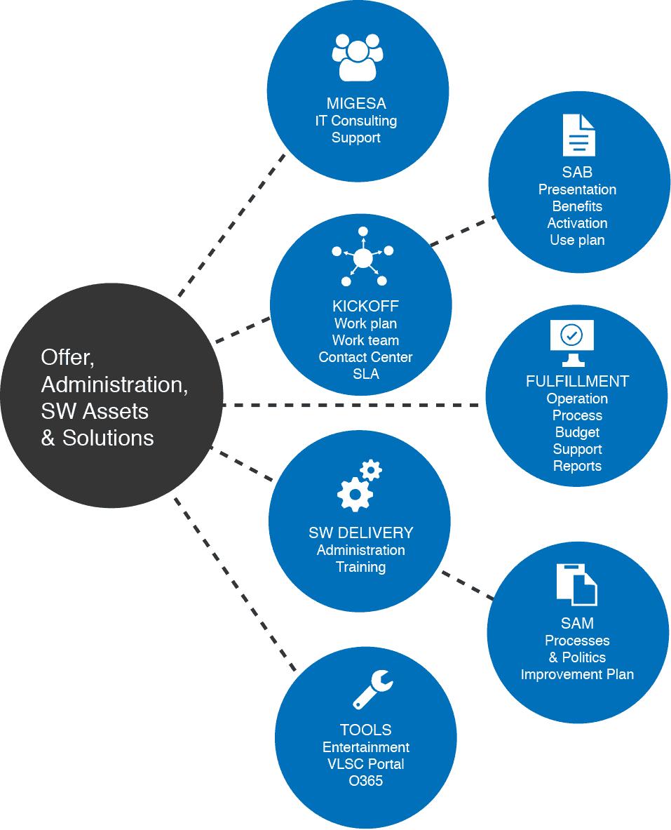 Licenciamiento por volúmen de Microsoft