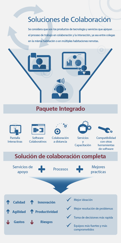Soluciones de colaboración