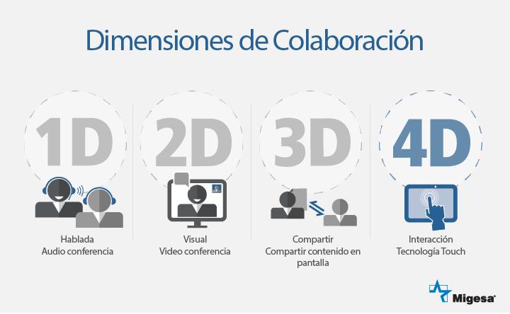 dimensiones-colaboracion