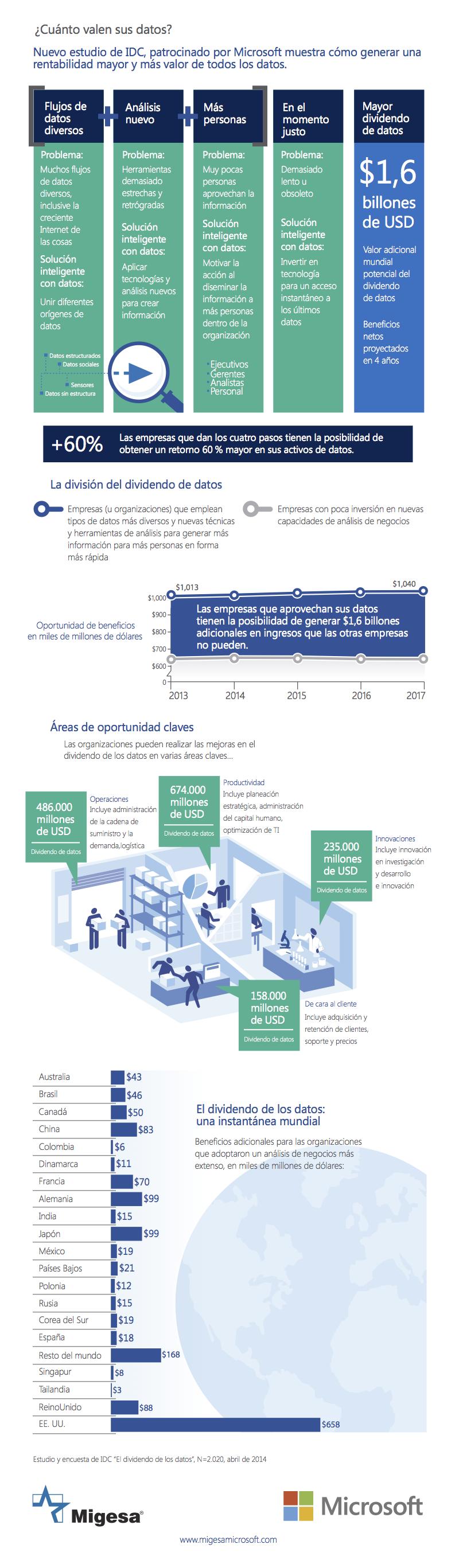 Infografía de dividendos de los datos