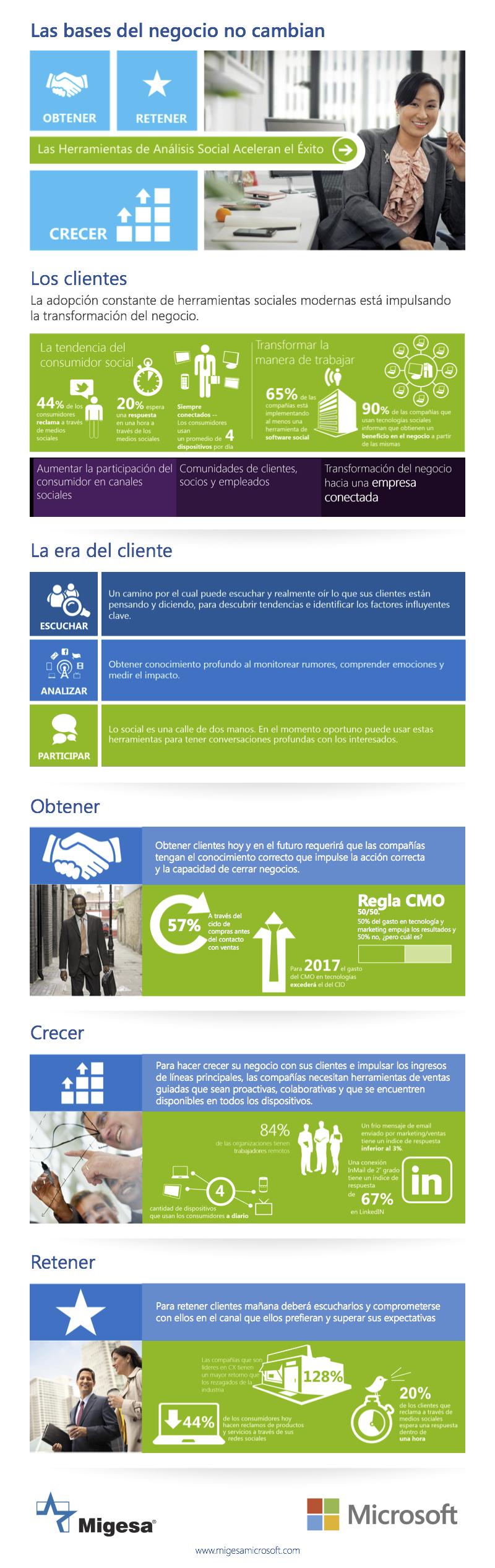 Infografia que describe estadisticas de la respuesta del consumidor y los medios sociales