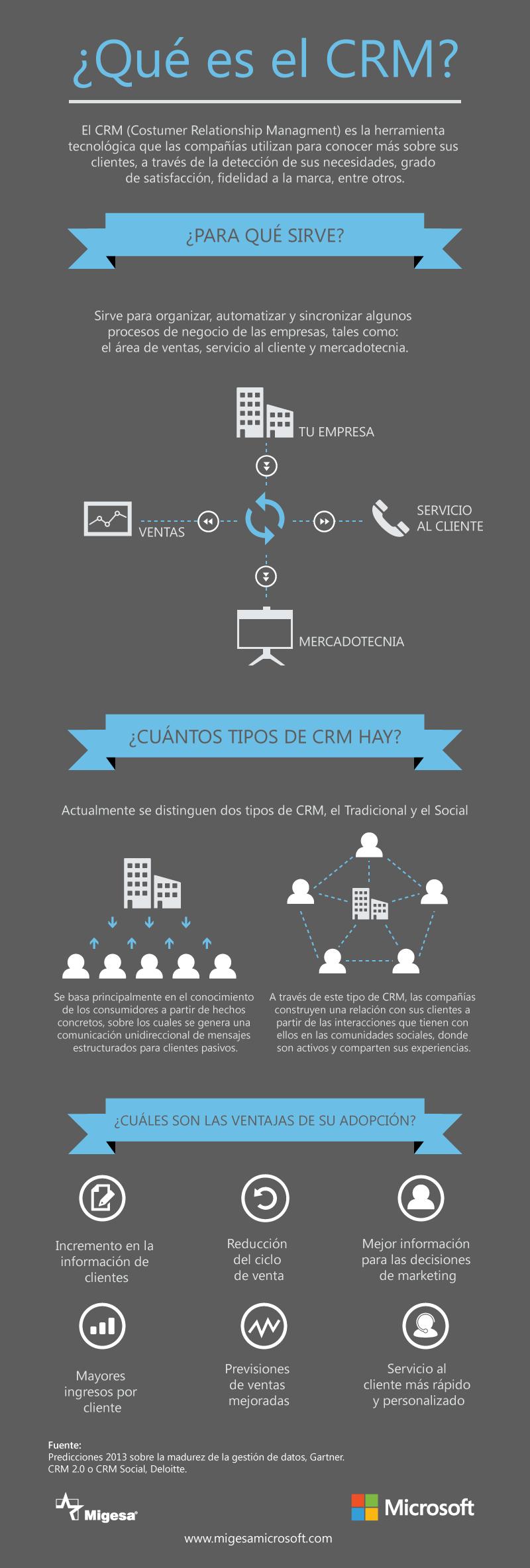 Inforgrafía qué es un CRM, y sus ventajas