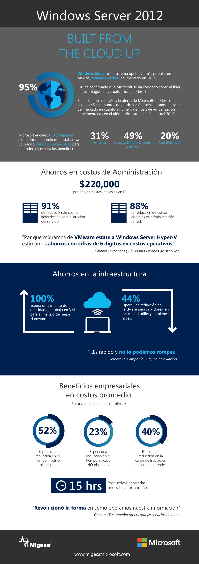 Inforgrafía beneficios de WIndows Server 2012