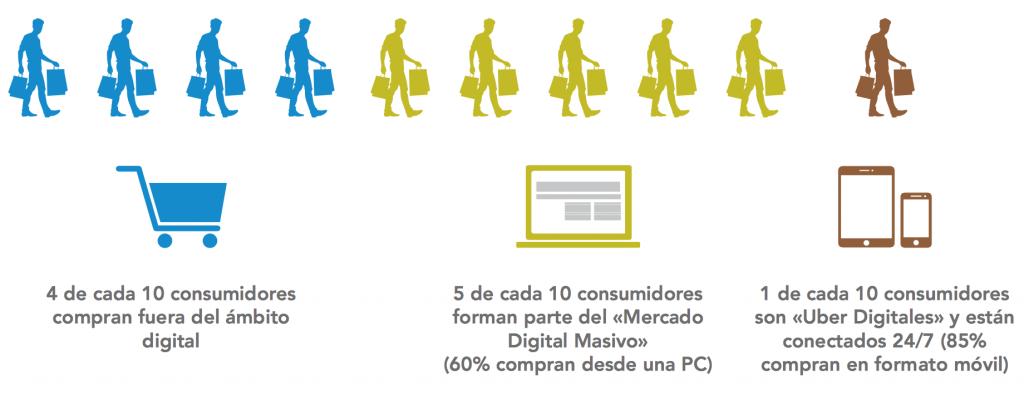 Infografía sobre comportamiento de la población en la era digital