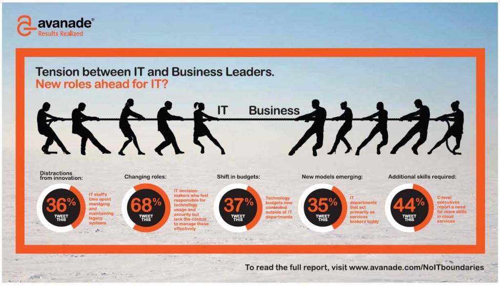 Empatar la visión de TI con la de negocios infografía