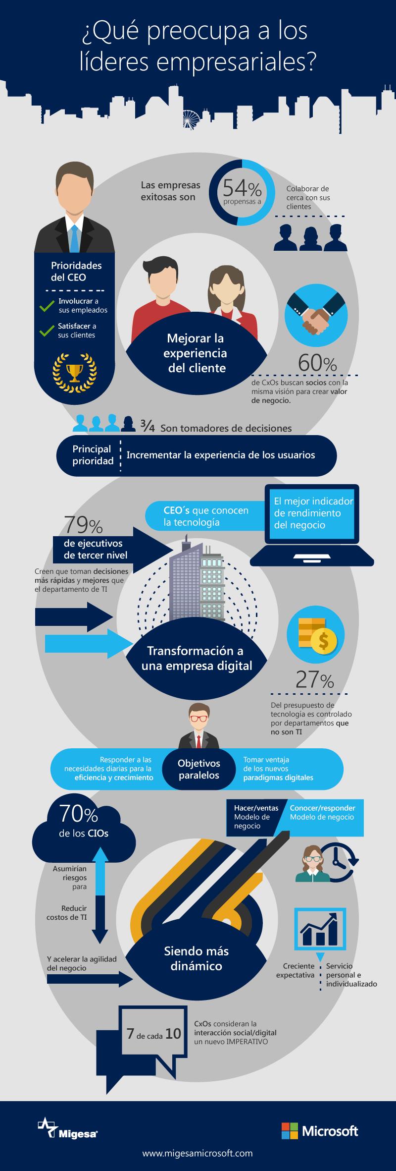 Líderes empresariales infografía