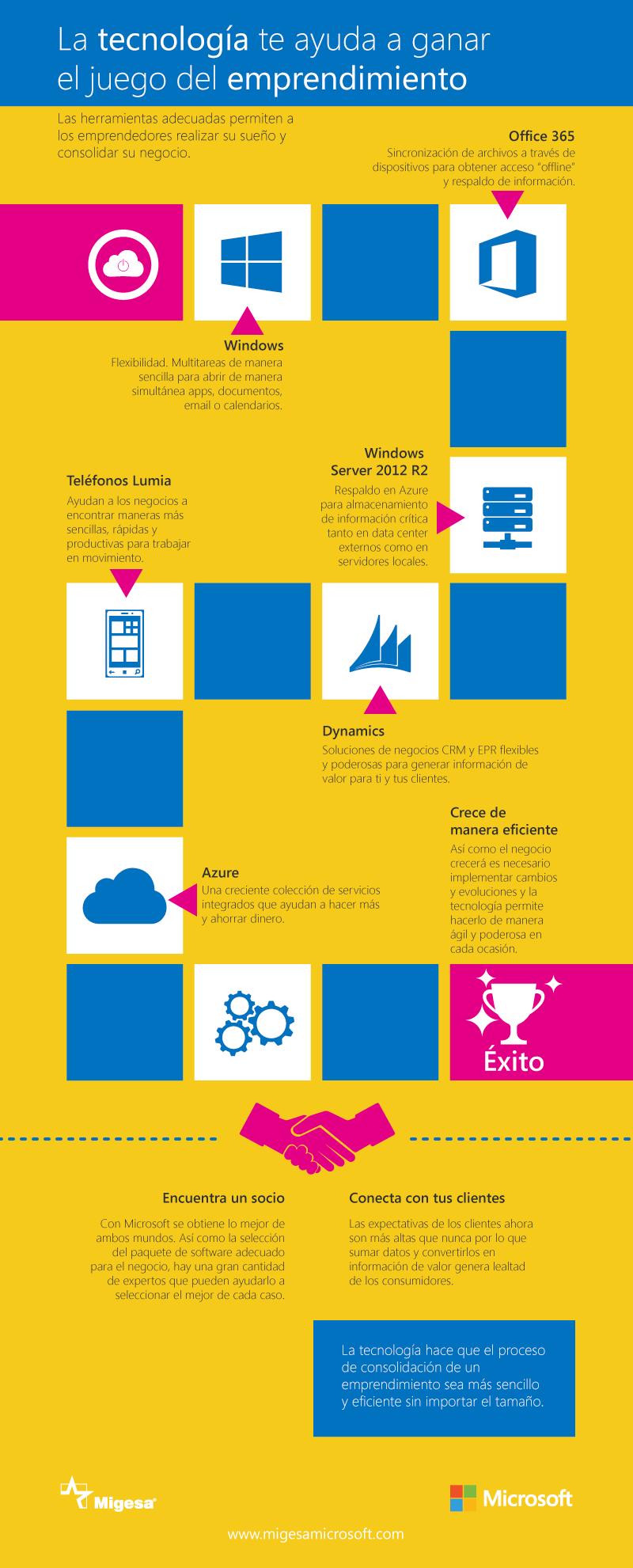 Herramientas de emprendimiento infografía