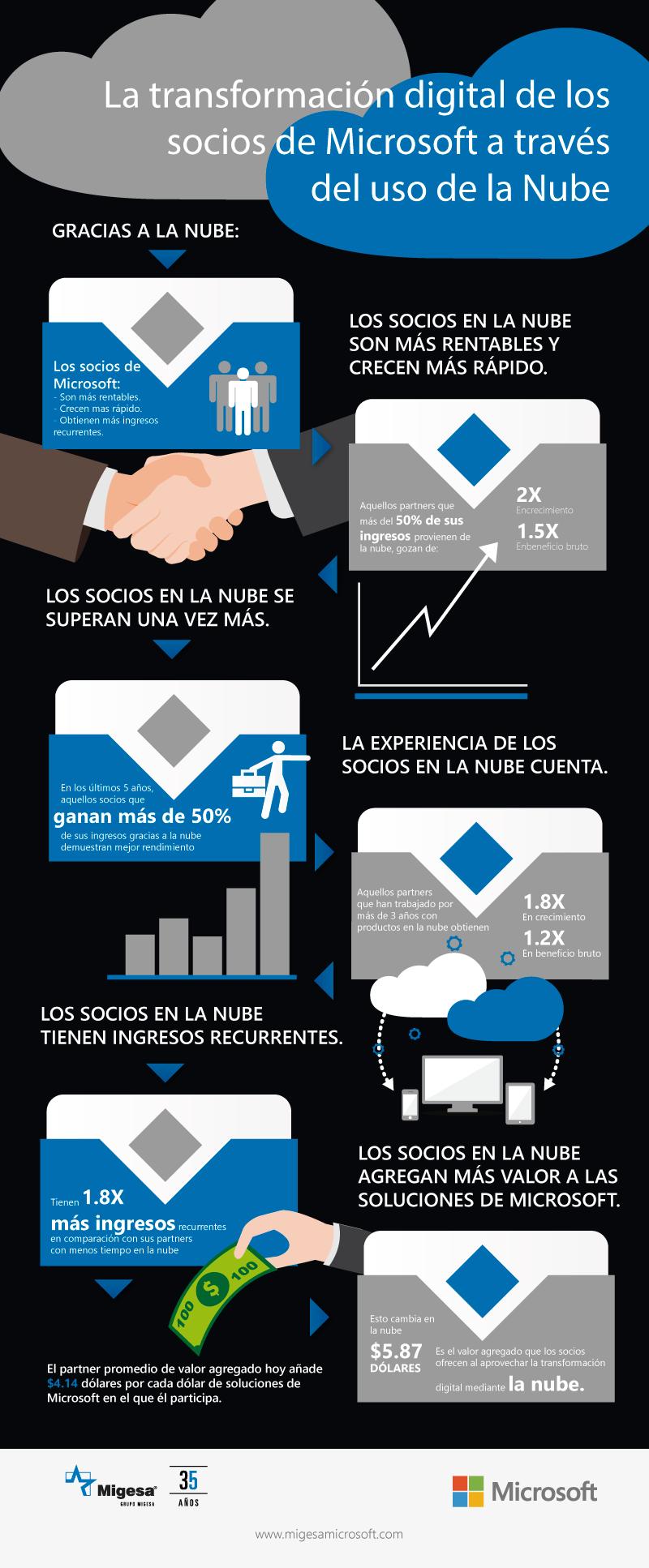 WPC2016 infografia