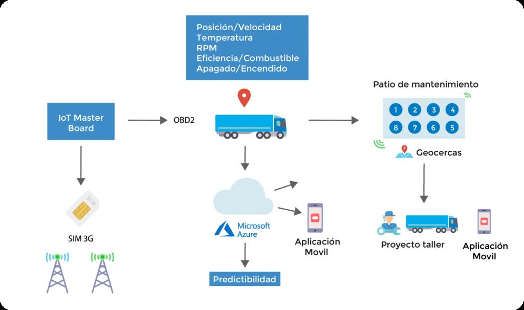 Migesa Icono de Funcionamiento de Predictive Maintenance for Transportation
