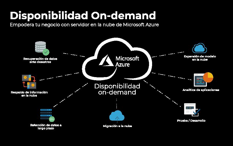 Migesa Diagrama disponibilidad on demand