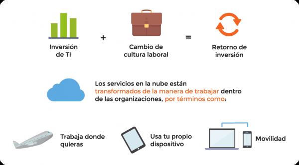 Diagrama de servicios de adopción Microsoft
